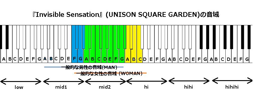 『Invisible Sensation』(UNISON SQUARE GARDEN)の音域