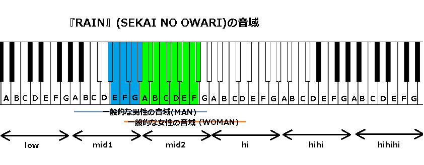 『RAIN』(SEKAI NO OWARI)の音域