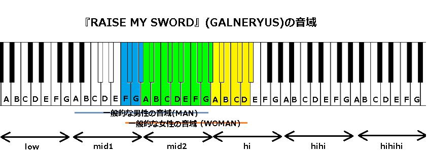 『RAISE MY SWORD』(GALNERYUS)の音域