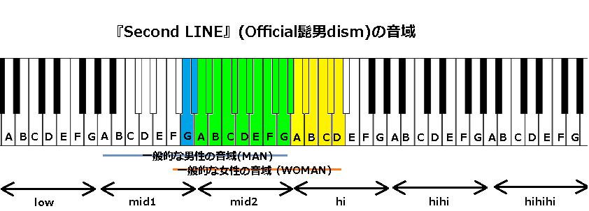 『Second LINE』(Official髭男dism)の音域