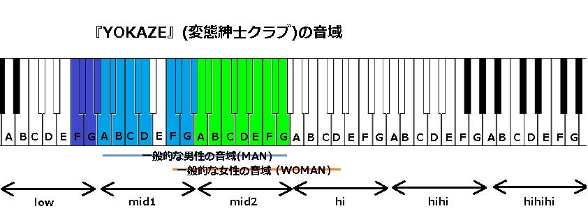 『YOKAZE』(変態紳士クラブ)の音域
