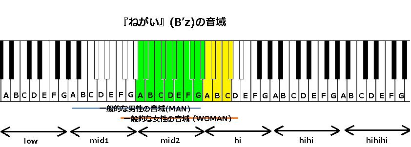『ねがい』(B'z)の音域