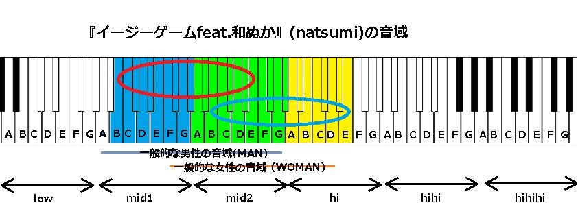 『イージーゲームfeat.和ぬか』(natsumi)の音域