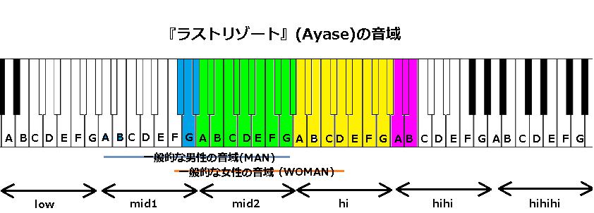 『ラストリゾート』(Ayase)の音域