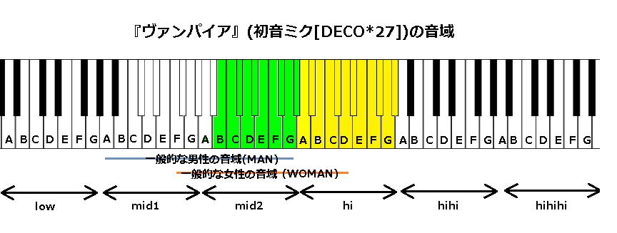 『ヴァンパイア』(初音ミク[DECO_27])の音域