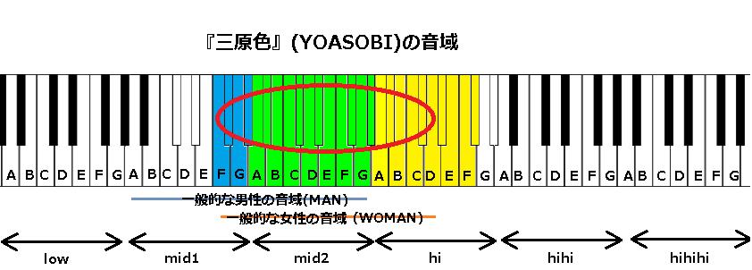 『三原色』(YOASOBI)の音域