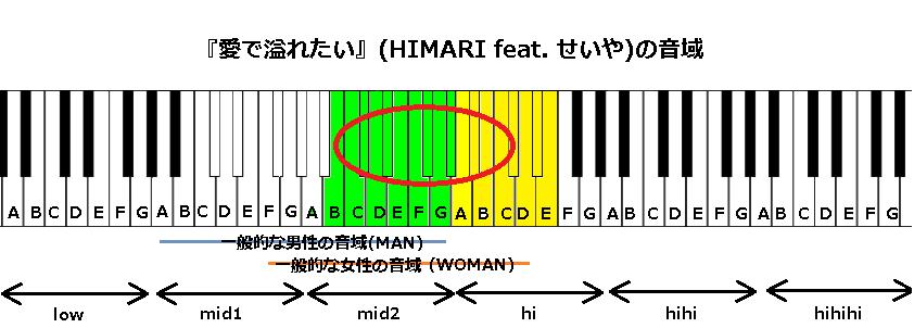 『愛で溢れたい』(HIMARI feat. せいや)の音域