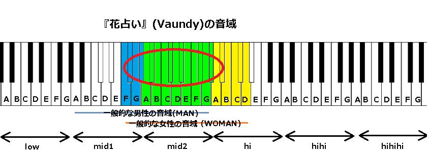 『花占い』(Vaundy)の音域