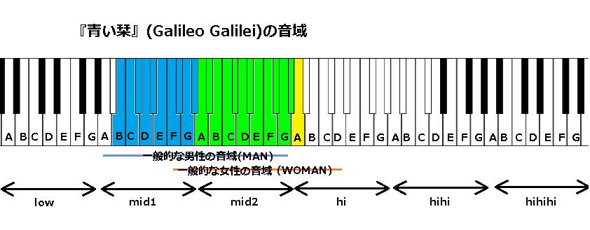 『青い栞』(Galileo Galilei)の音域