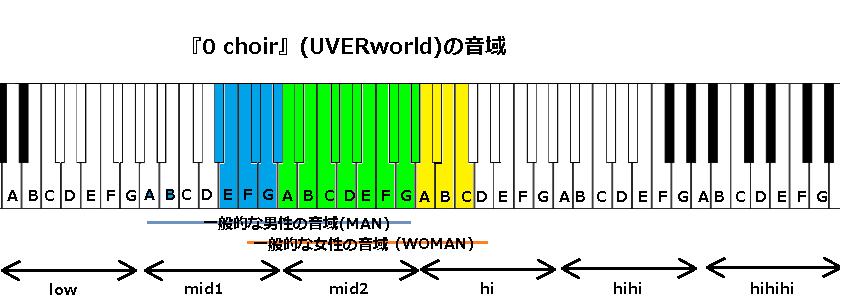 『0 choir』(UVERworld)の音域