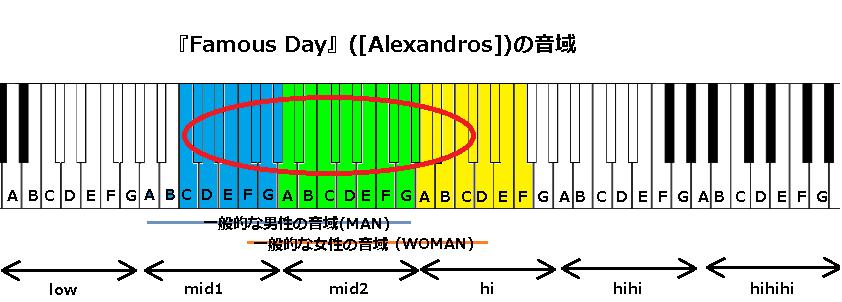 『Famous Day』([Alexandros])の音域