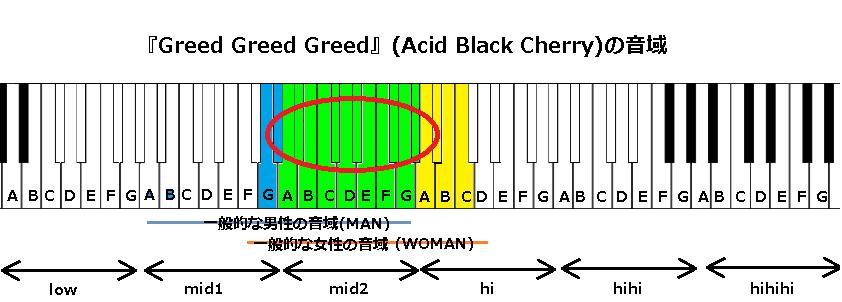 『Greed Greed Greed』(Acid Black Cherry)の音域