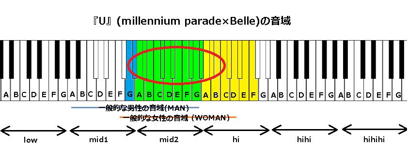 『U』(millennium parade×Belle)の音域