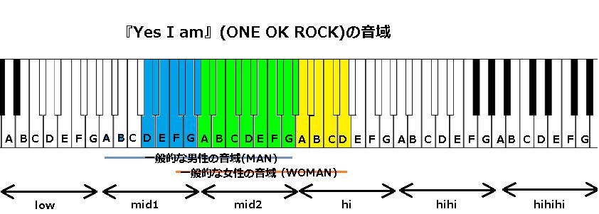 『Yes I am』(ONE OK ROCK)の音域
