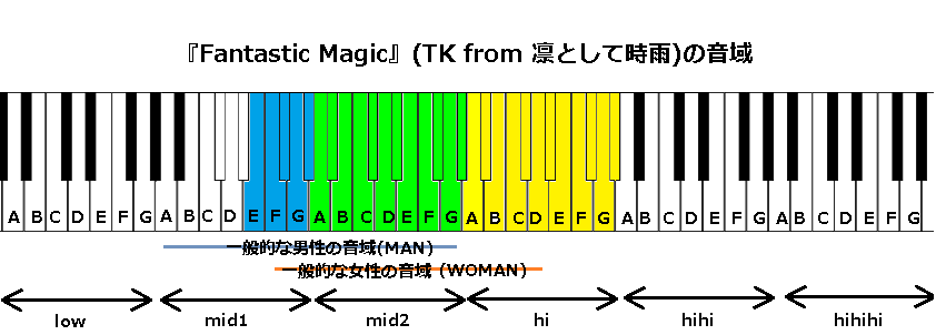 『Fantastic Magic』(TK from 凛として時雨)の音域