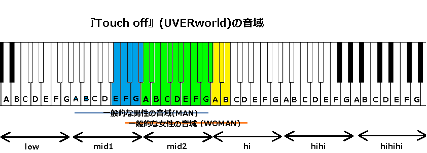 『Touch off』(UVERworld)の音域
