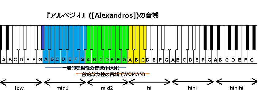 『アルペジオ』([Alexandros])の音域