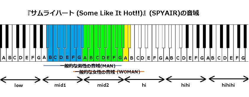 『サムライハート (Some Like It Hot!!)』(SPYAIR)の音域