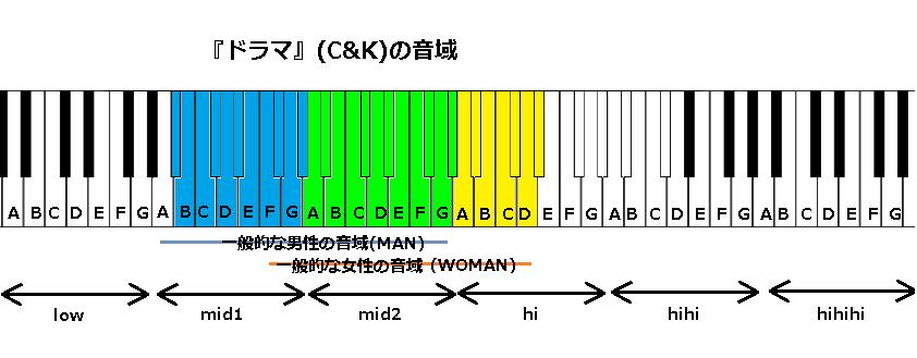 『ドラマ』(C&K)の音域