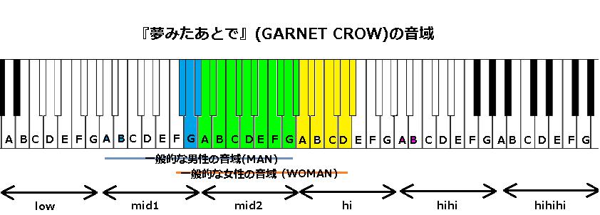 『夢みたあとで』(GARNET CROW)の音域