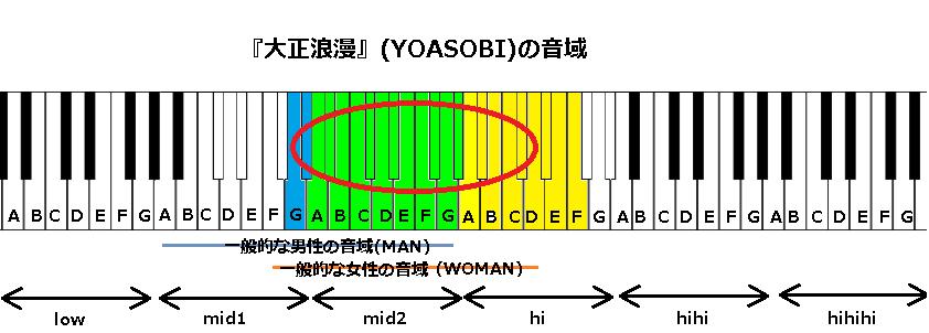 『大正浪漫』(YOASOBI)の音域