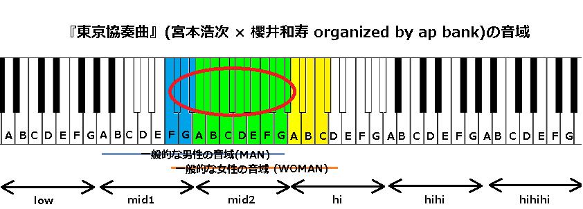 『東京協奏曲』(宮本浩次 × 櫻井和寿 organized by ap bank)の音域