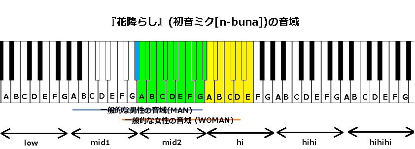 『花降らし』(初音ミク[n-buna])の音域