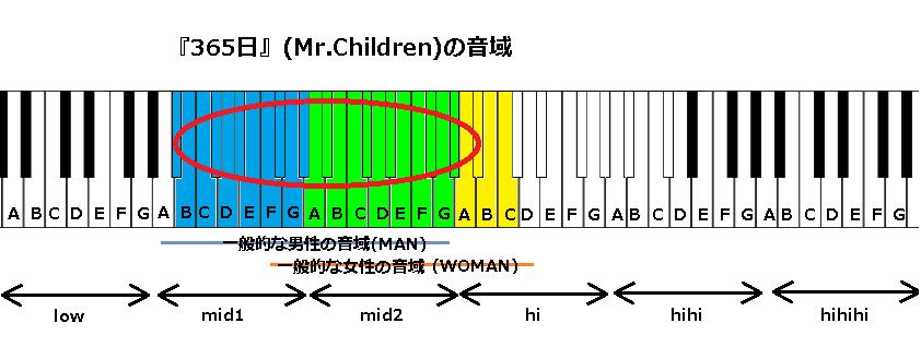 『365日』(Mr.Children)の音域
