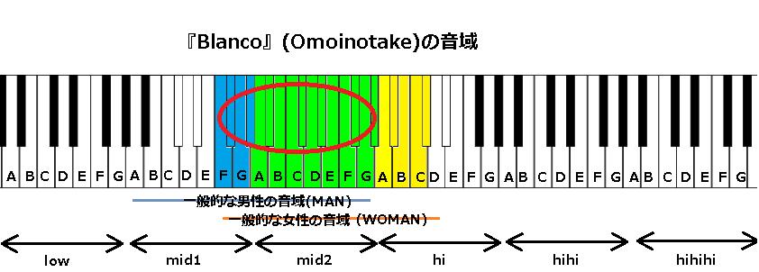 『Blanco』(Omoinotake)の音域