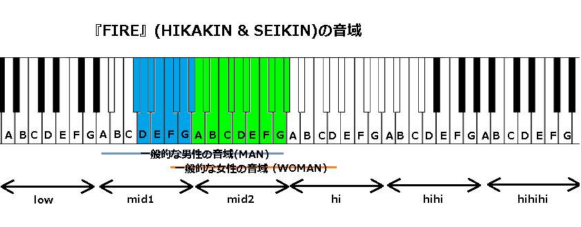 『FIRE』(HIKAKIN & SEIKIN)の音域