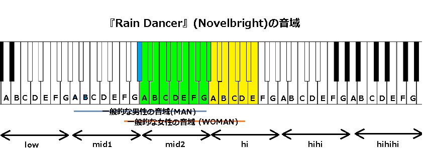 『Rain Dancer』(Novelbright)の音域
