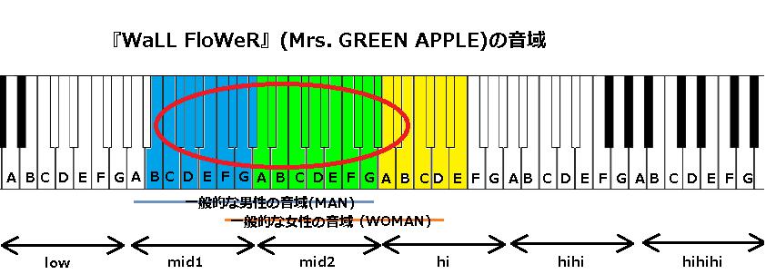 『WaLL FloWeR』(Mrs. GREEN APPLE)の音域