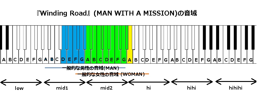 『Winding Road』(MAN WITH A MISSION)の音域