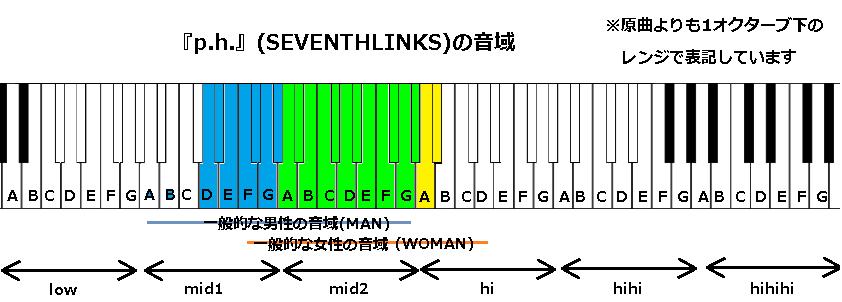 『p.h.』(SEVENTHLINKS)の音域