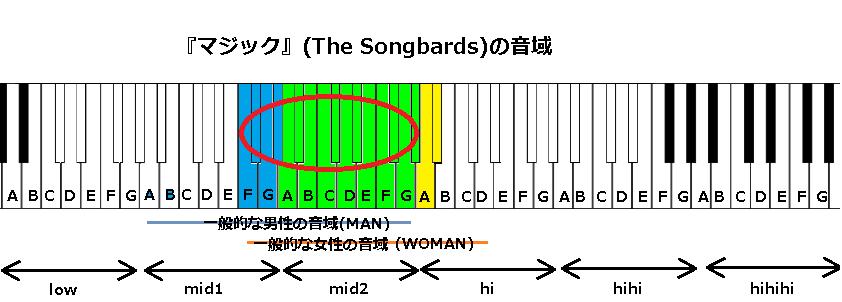 『マジック』(The Songbards)の音域