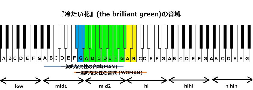『冷たい花』(the brilliant green)の音域