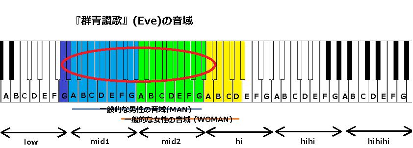 『群青讃歌』(Eve)の音域