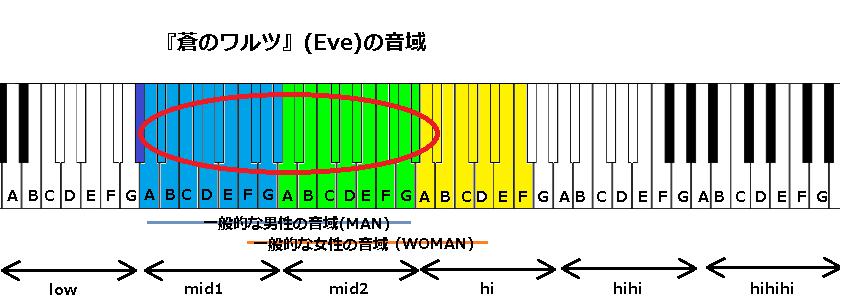 『蒼のワルツ』(Eve)の音域(改訂)