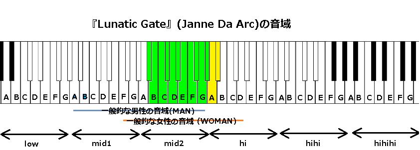 『Lunatic Gate』(Janne Da Arc)の音域