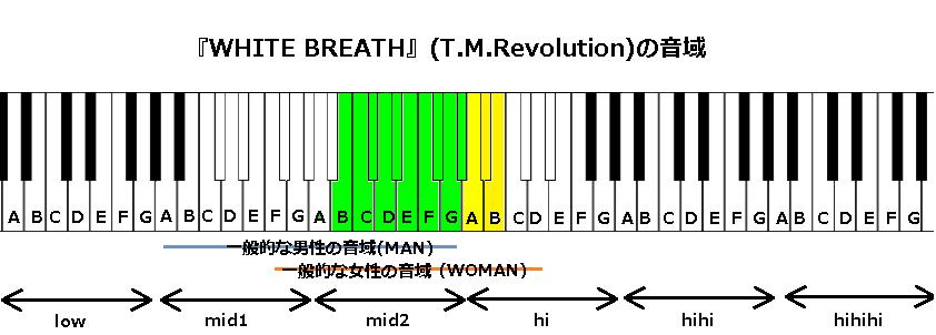 『WHITE BREATH』(T.M.Revolution)の音域