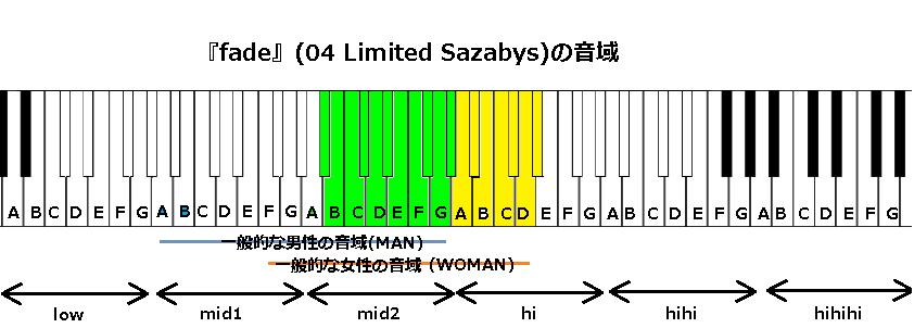 『fade』(04 Limited Sazabys)の音域